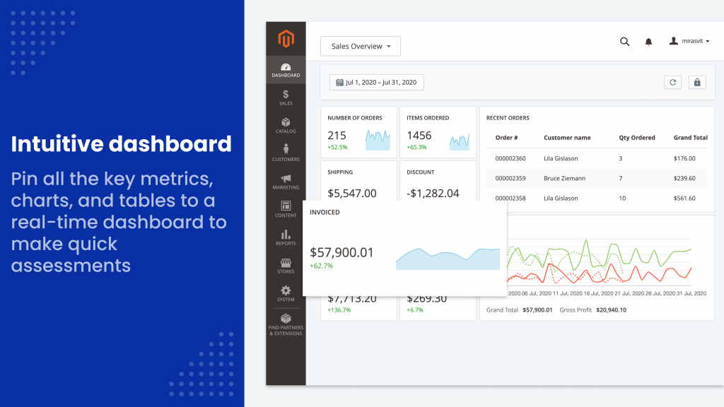 Enjoy interface flexibility with multi-purpose easy-to-use dashboard